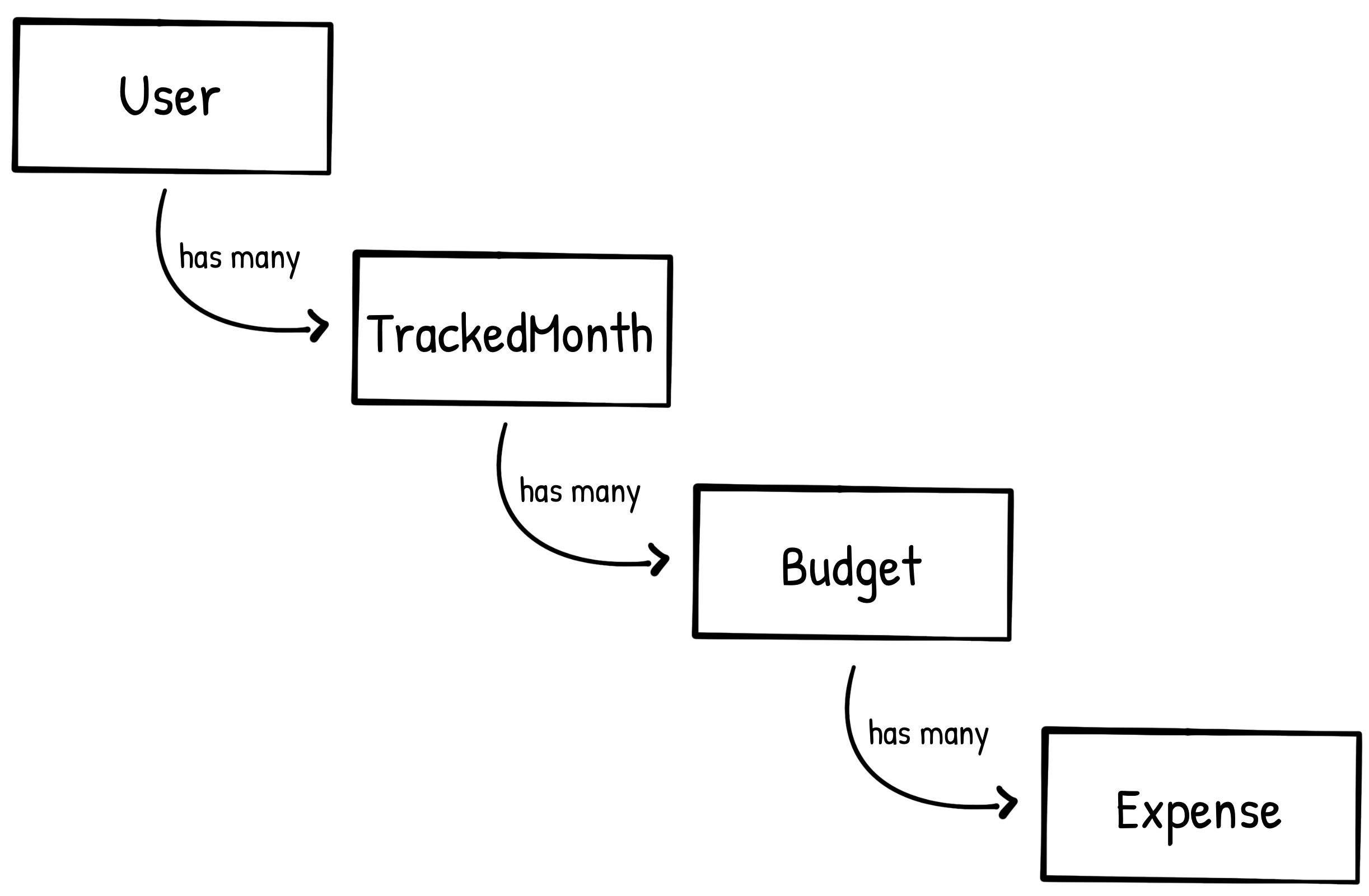 FinanceMe Class Diagram