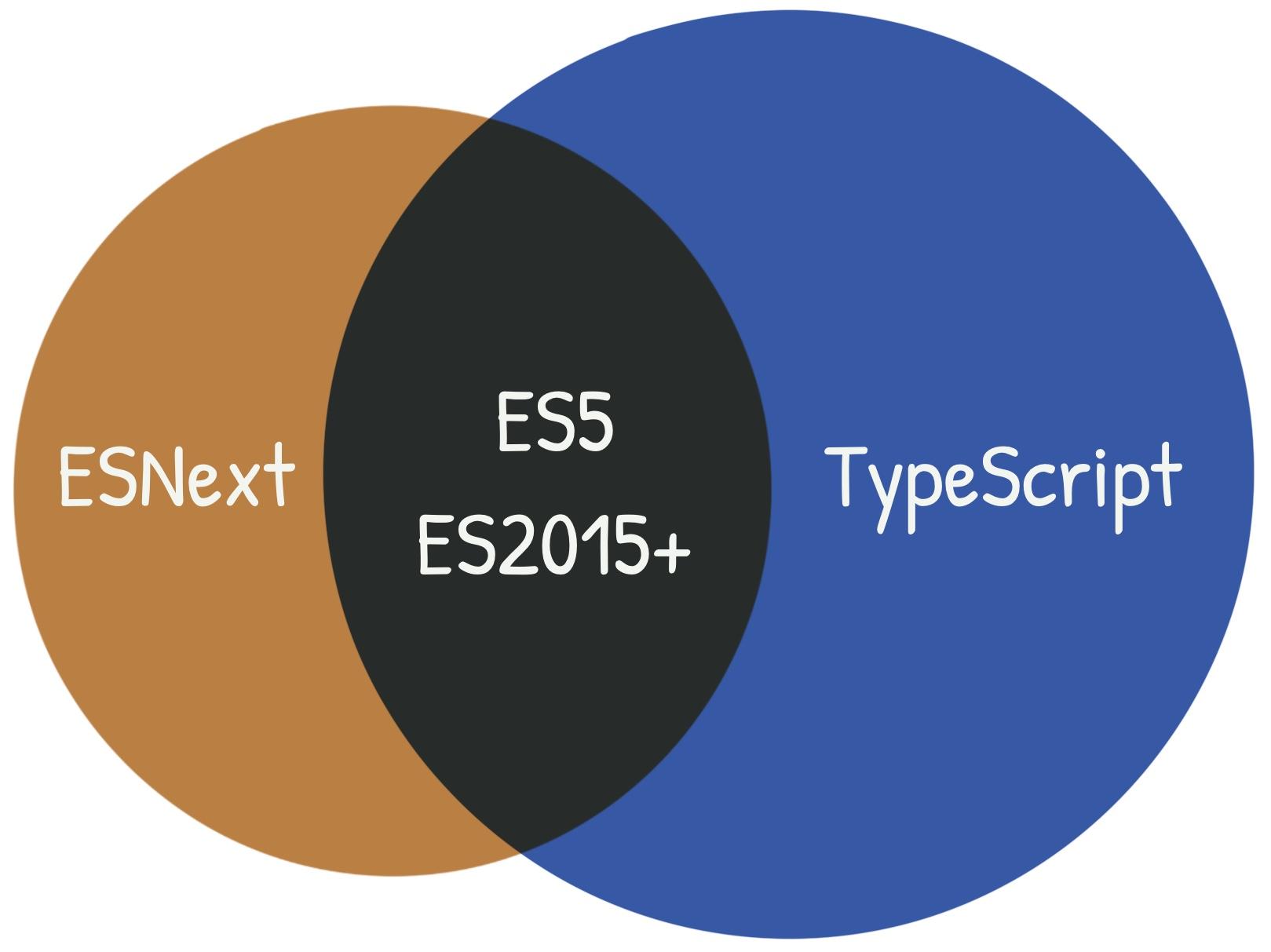 ES5, ES2015+, ESNext, and TypeScript