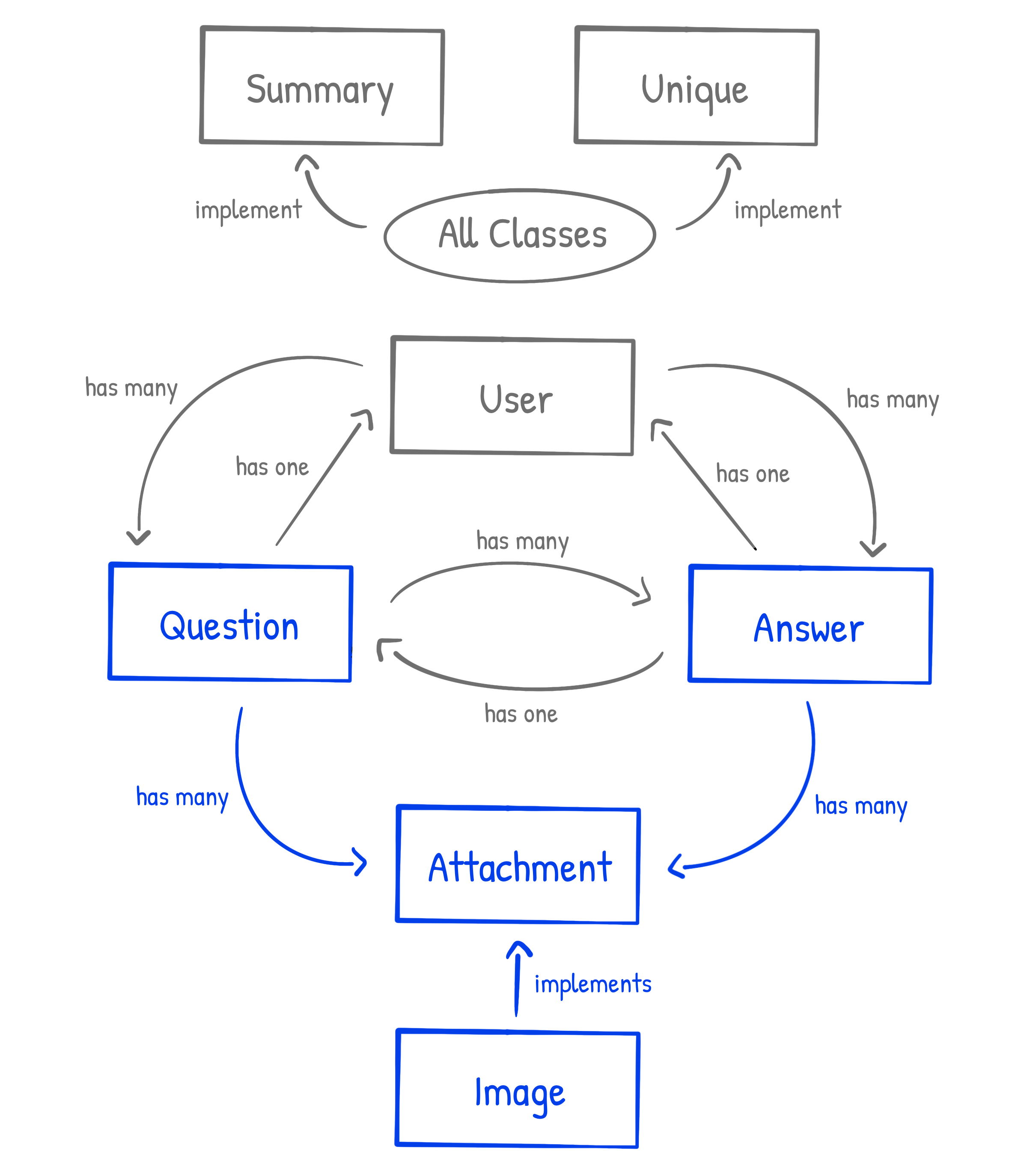 Attachment and Image Class Diagram