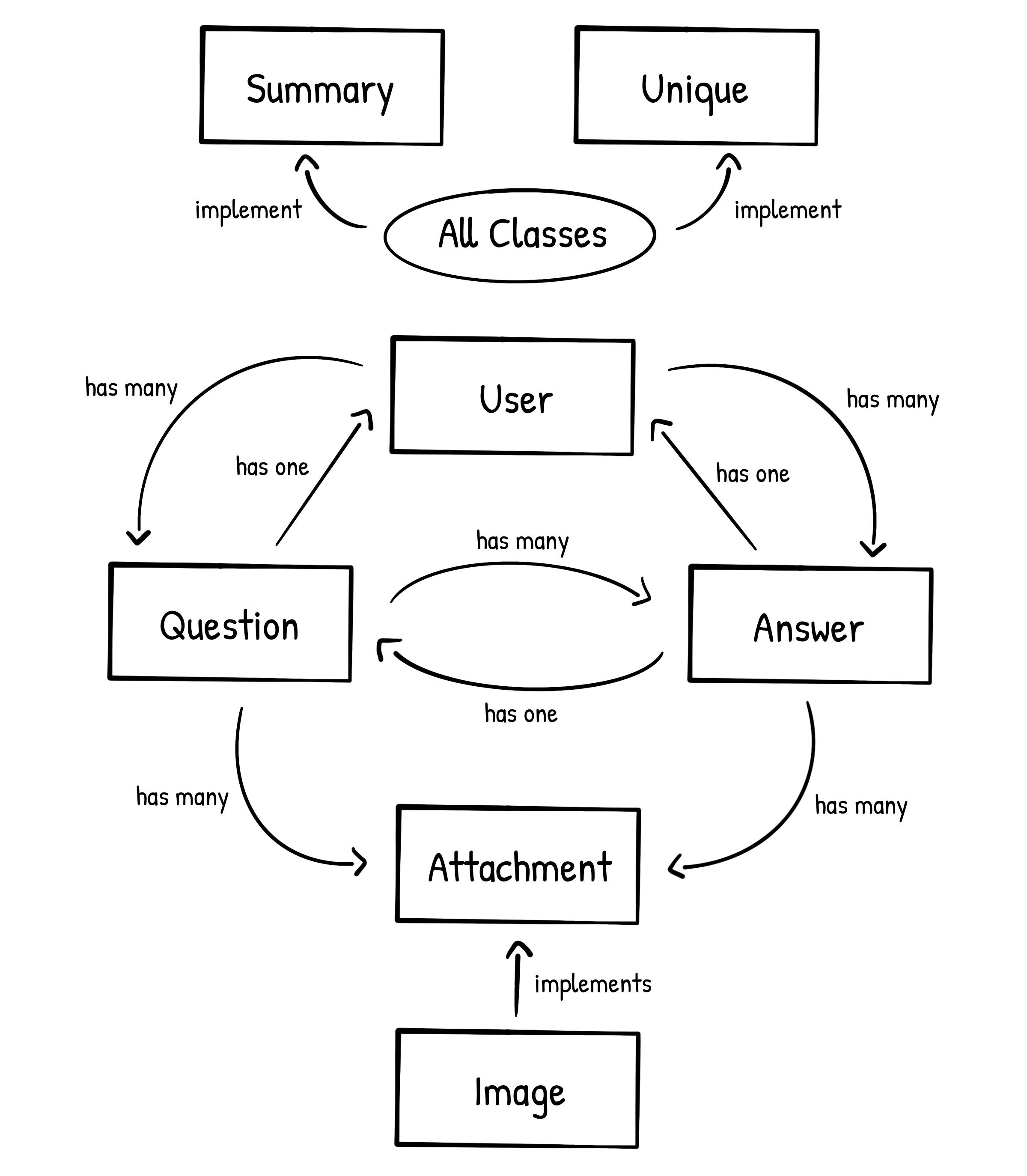 BufferUnderflow Class Diagram