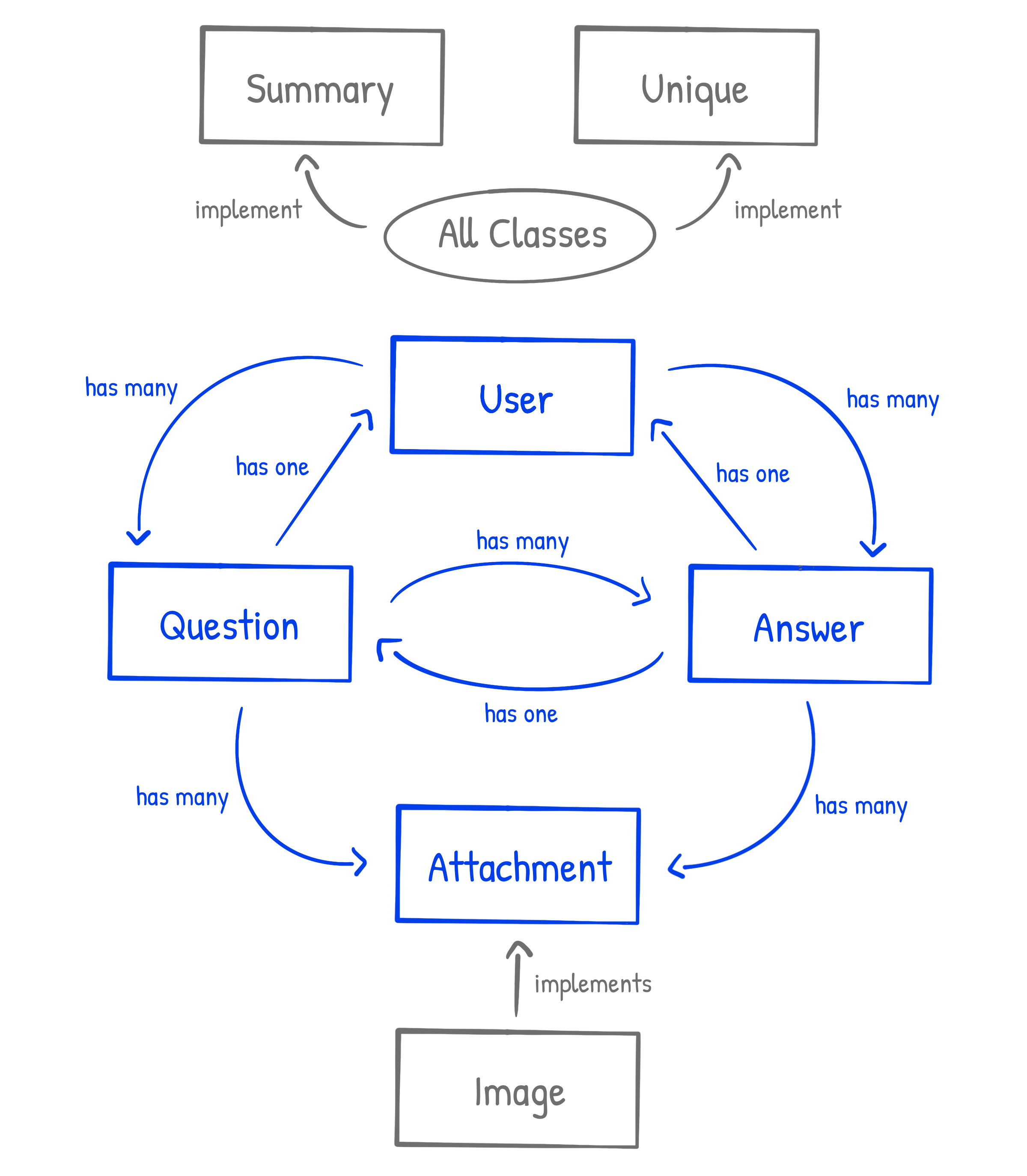 Question and Answer Class Diagram