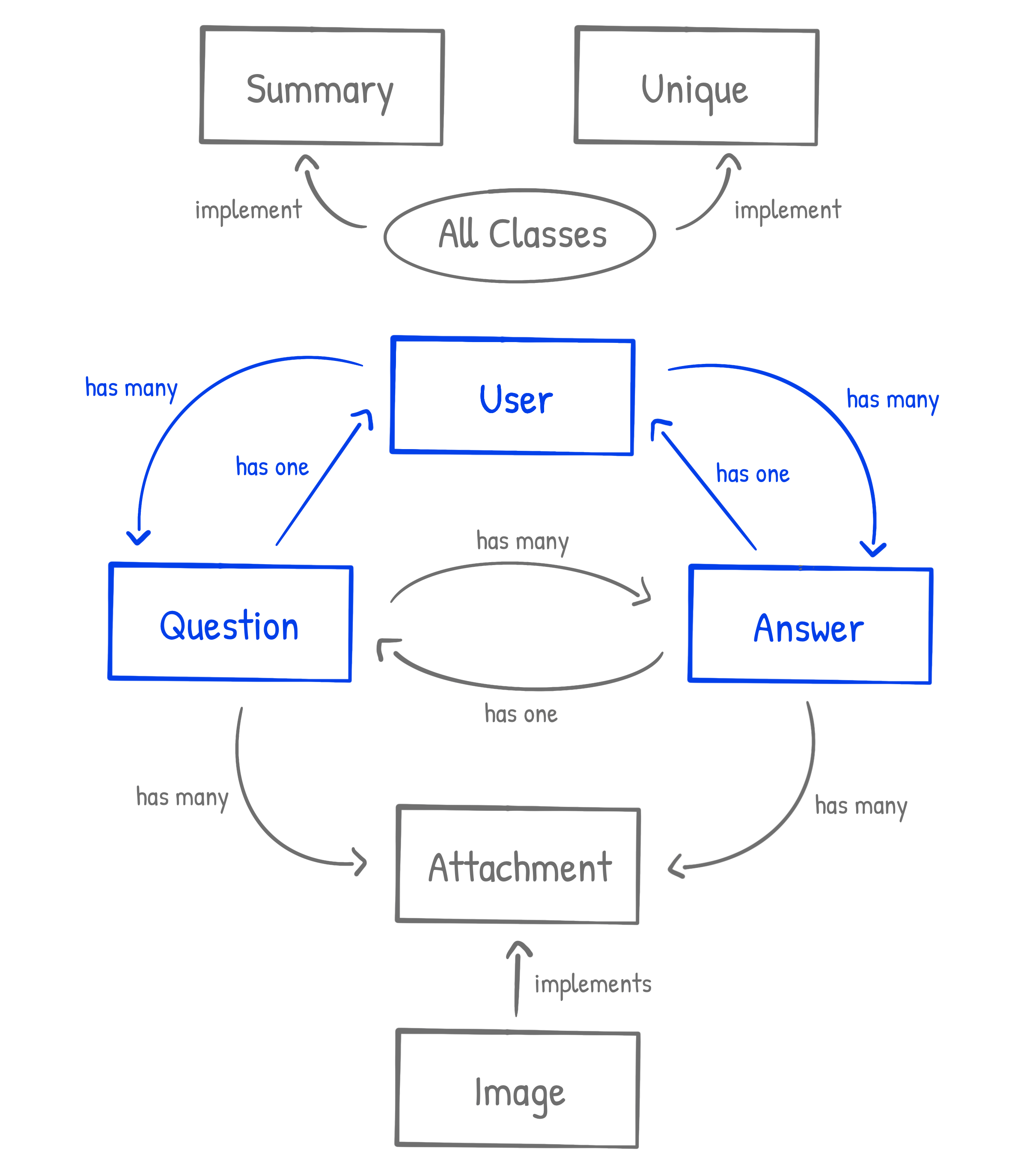 User Class Diagram