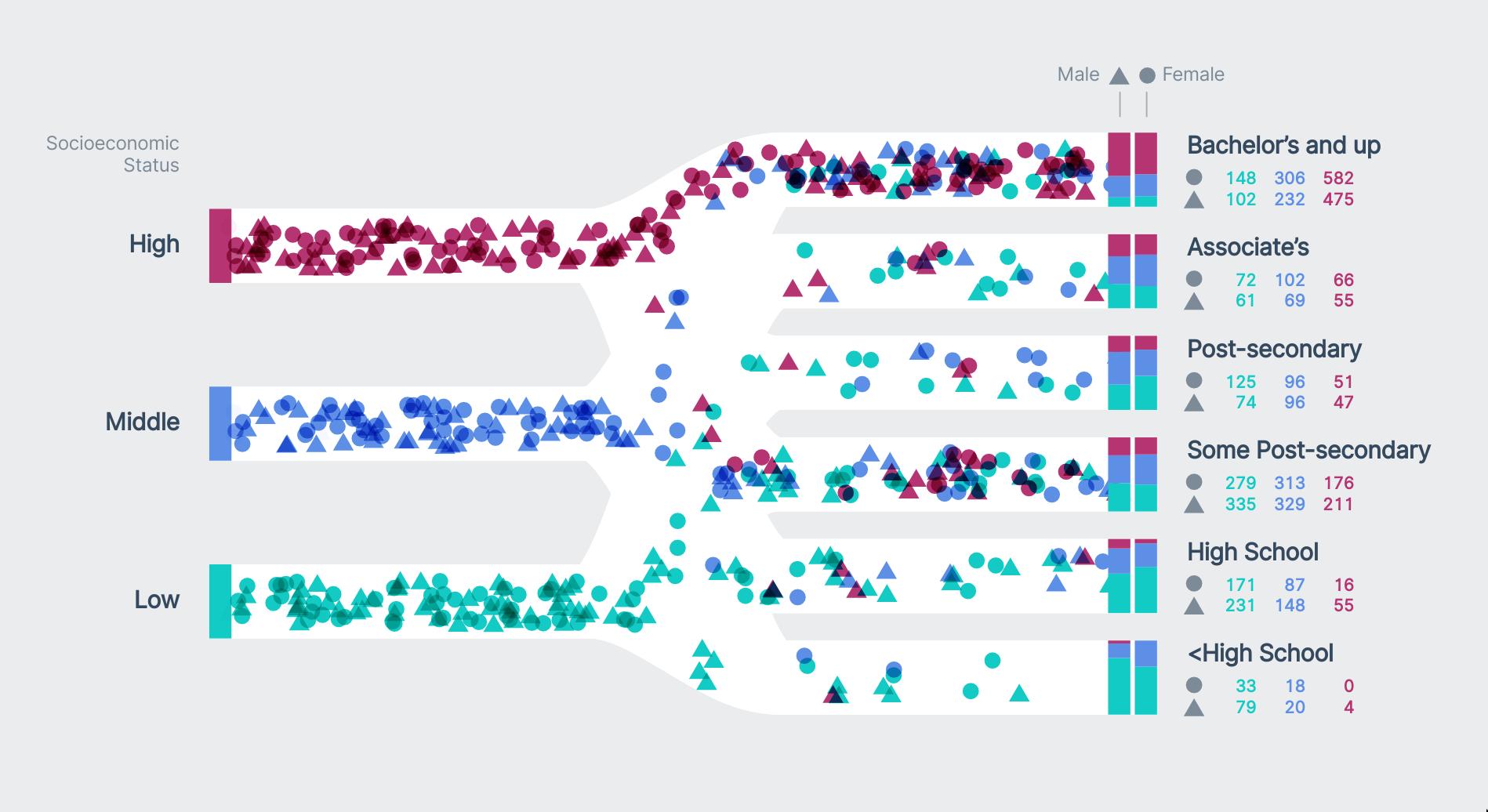 D3 Filter Json Data