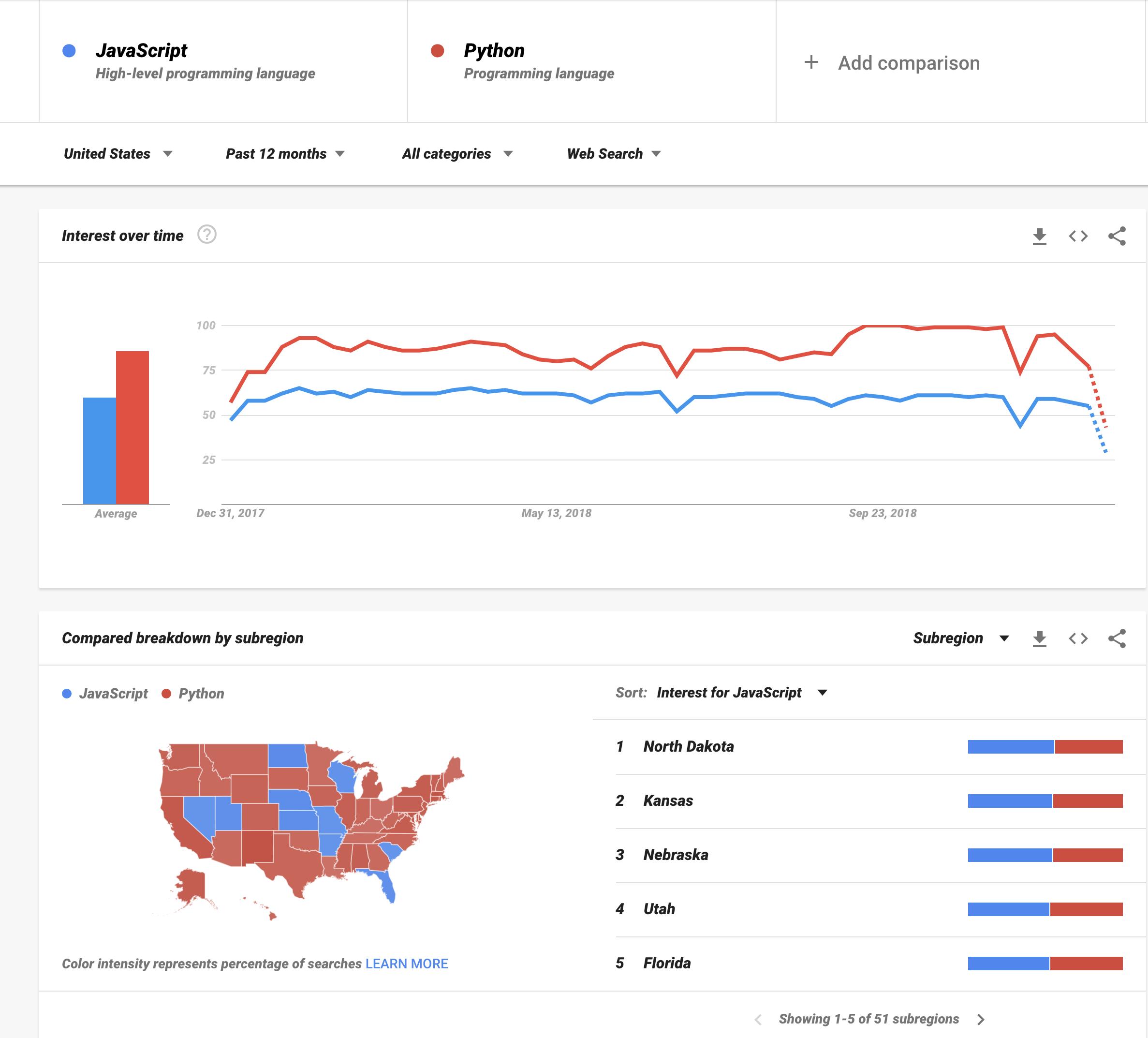 JavaScript vs. Python, US, last 12 months