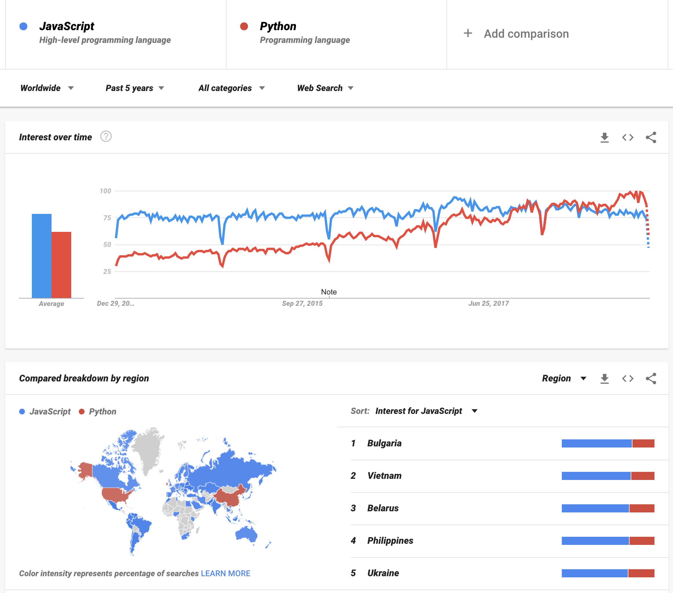 JavaScript vs. Python, Worldwide, last 5 years