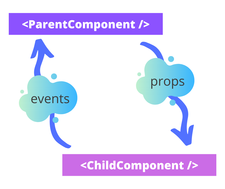 Parents and child component relationships