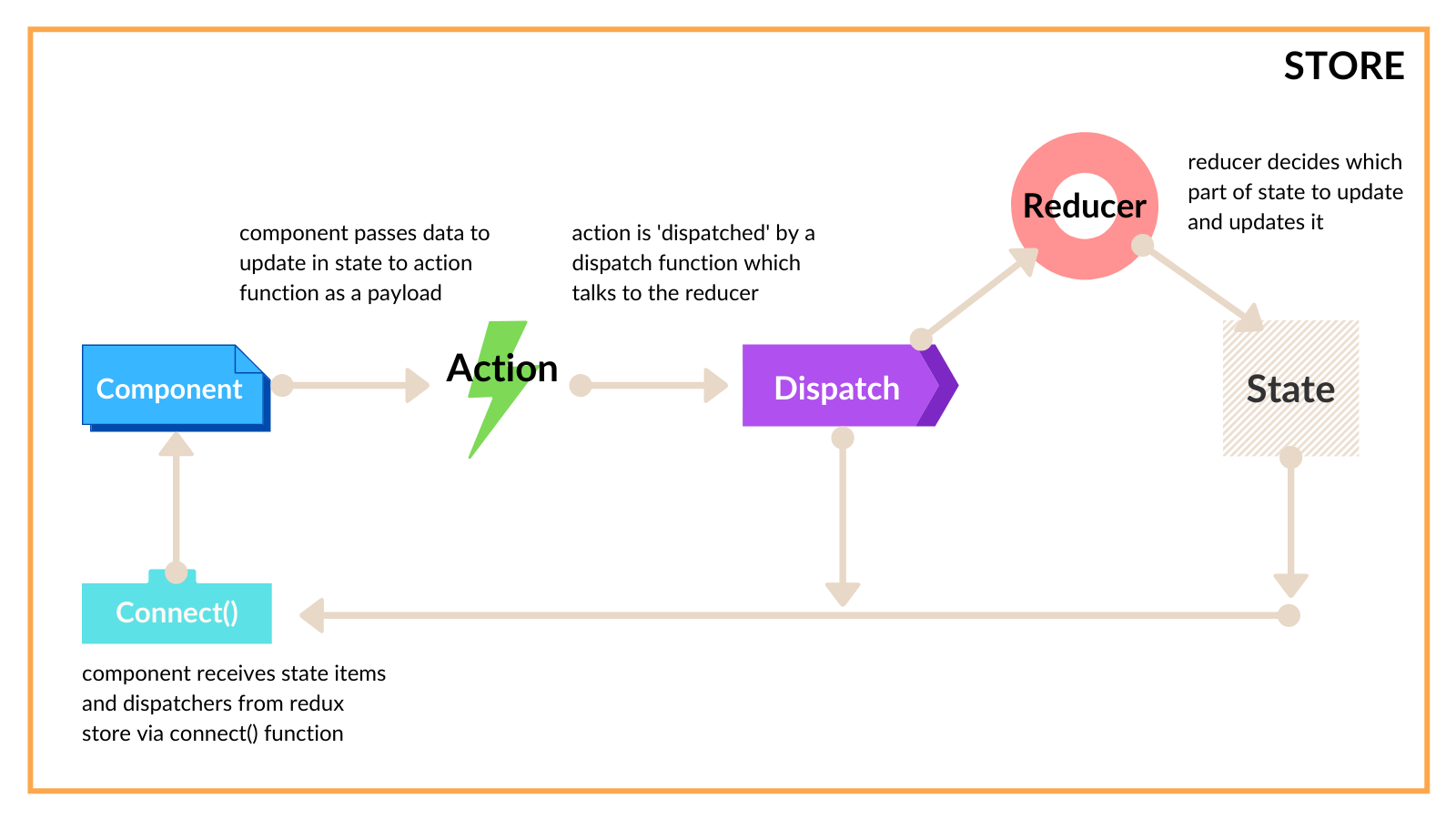 Moving parts of a Redux application