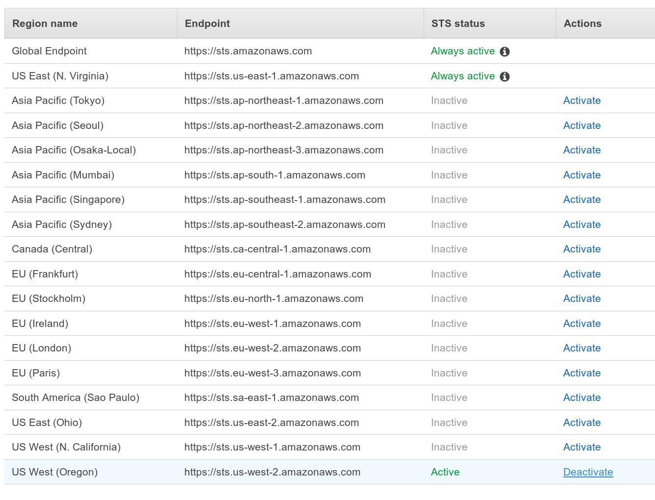 AWS Web console -IAM account regions screenshot