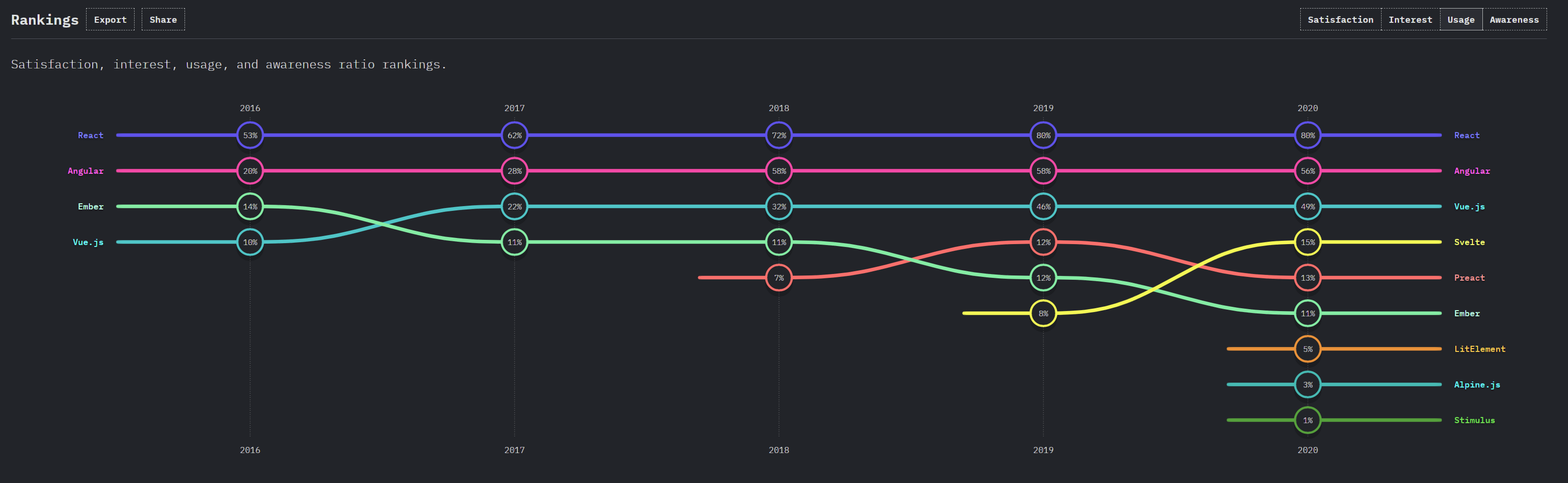 A graph showing React being the most used frontend framework.