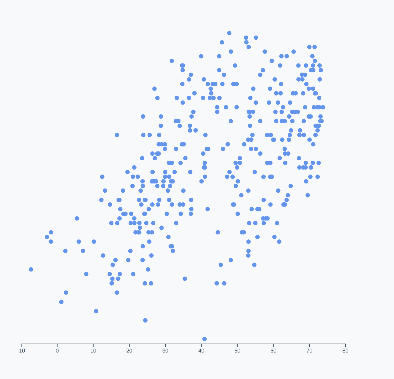 Scatterplot with an x axis