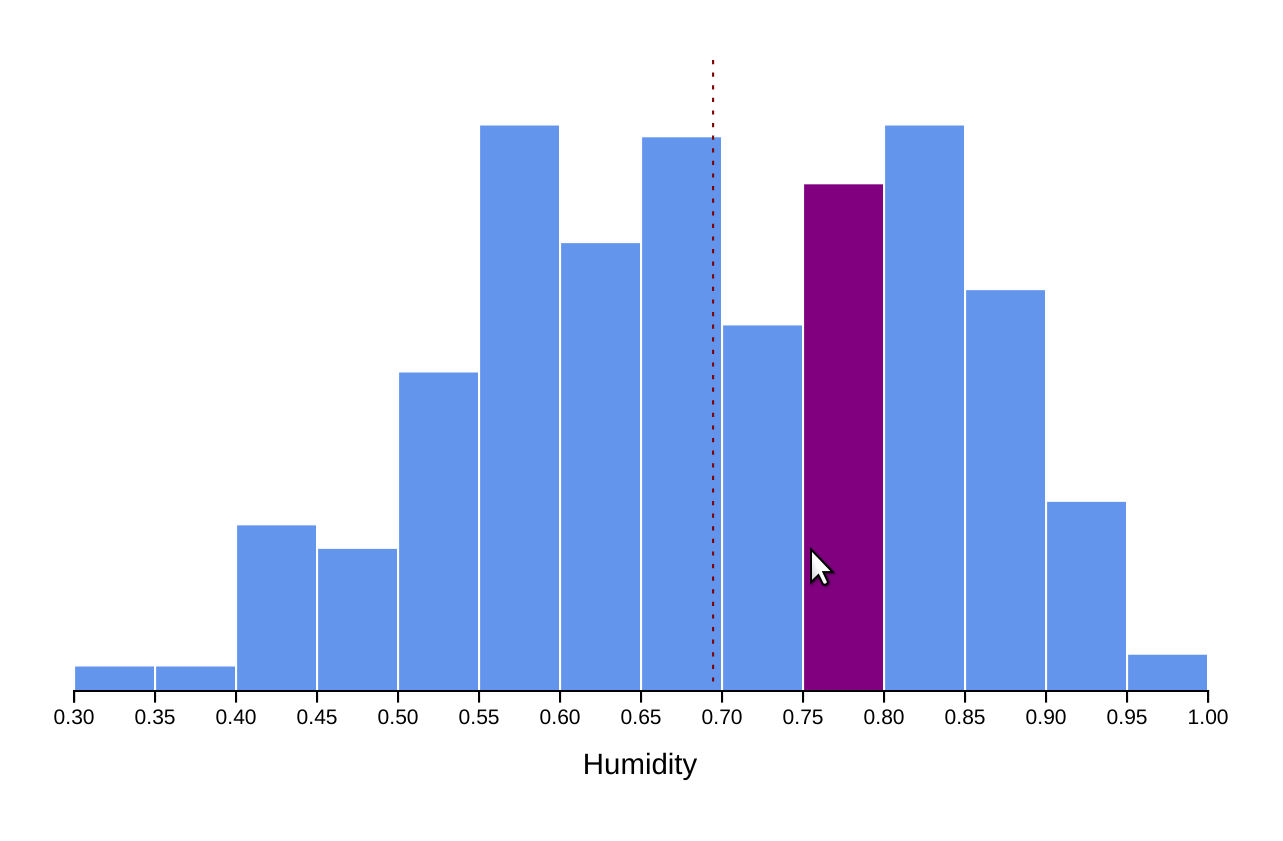 histogram with hover state