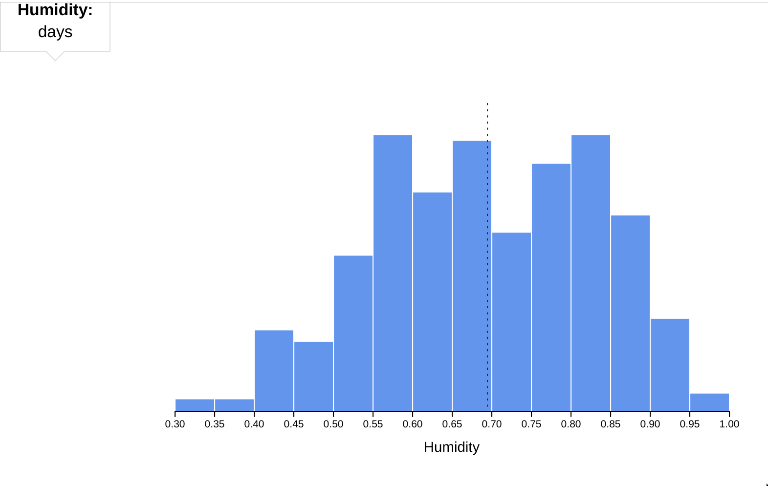 histogram with visible tooltip - far away!