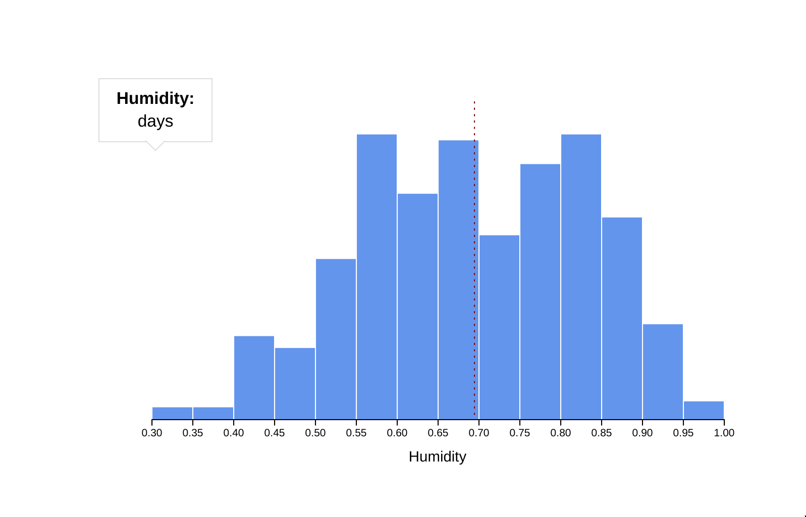 histogram with visible tooltip