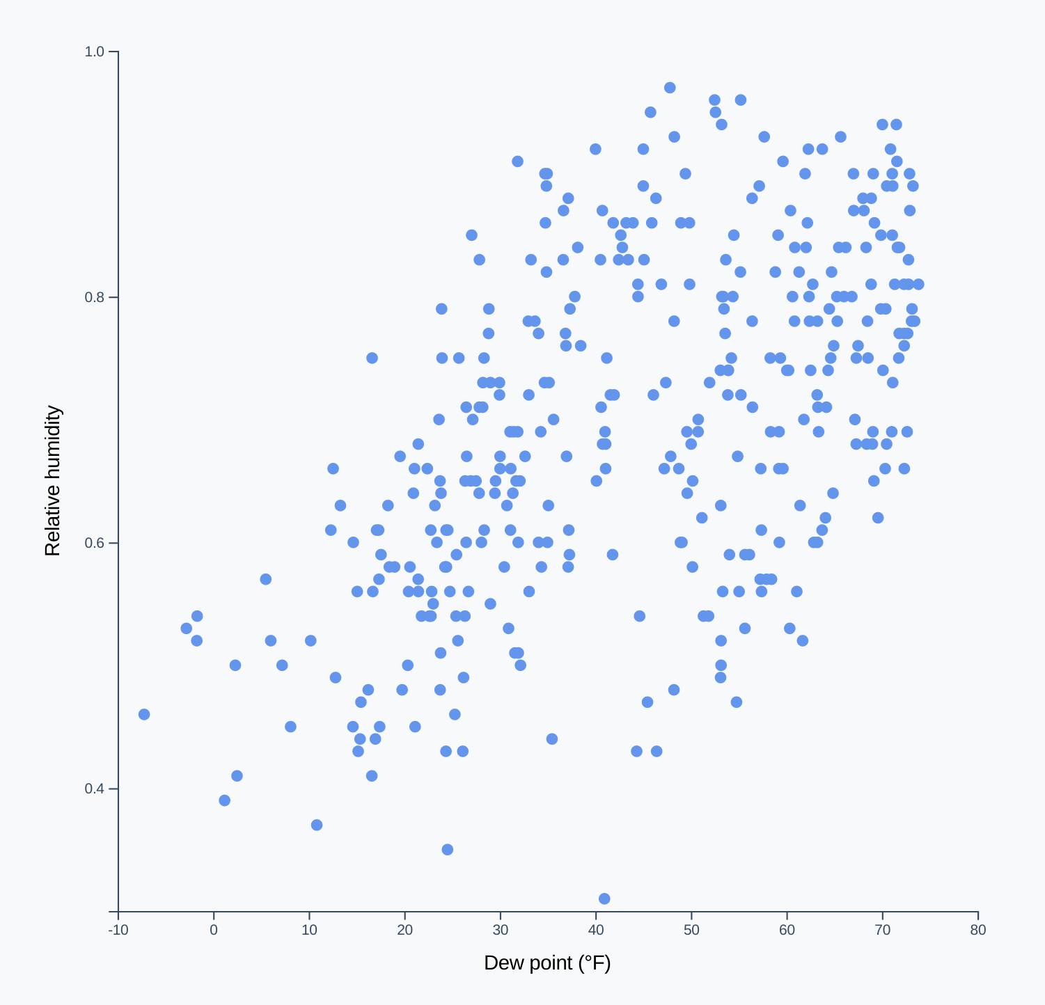 Our Finished Scatterplot