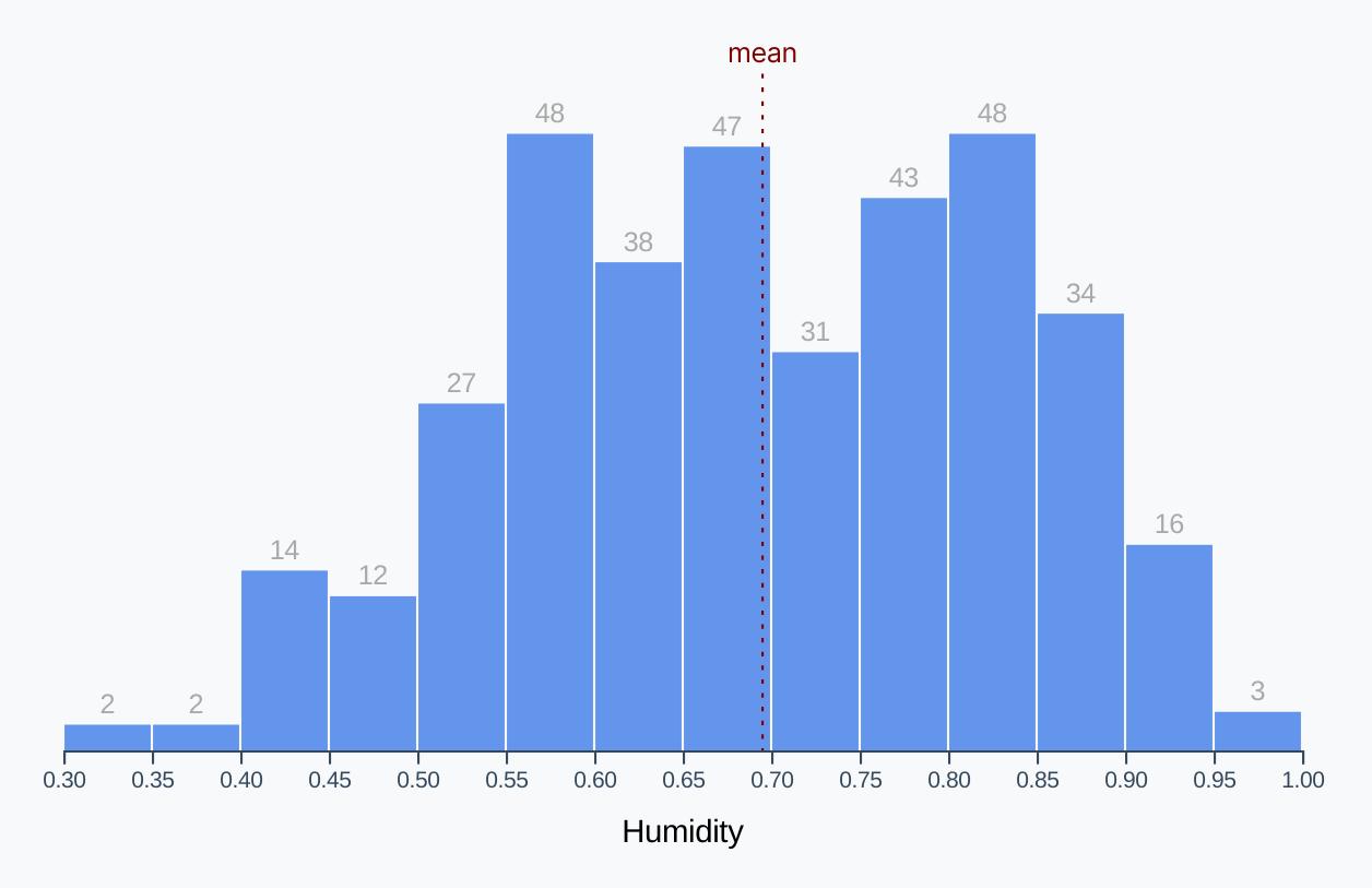 Finished humidity histogram