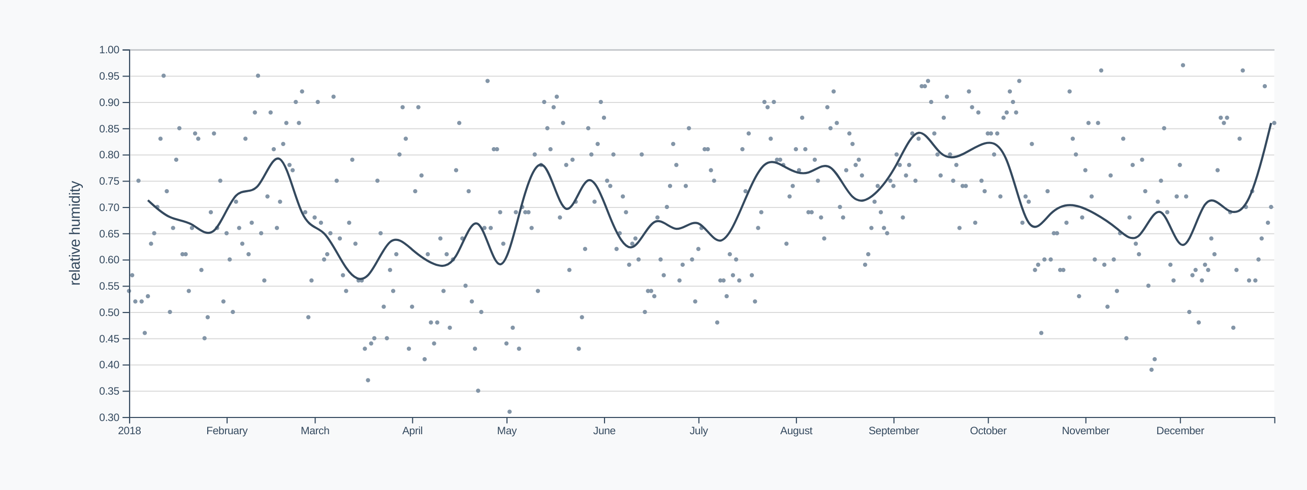 Humidity timeline, smoothed with dots