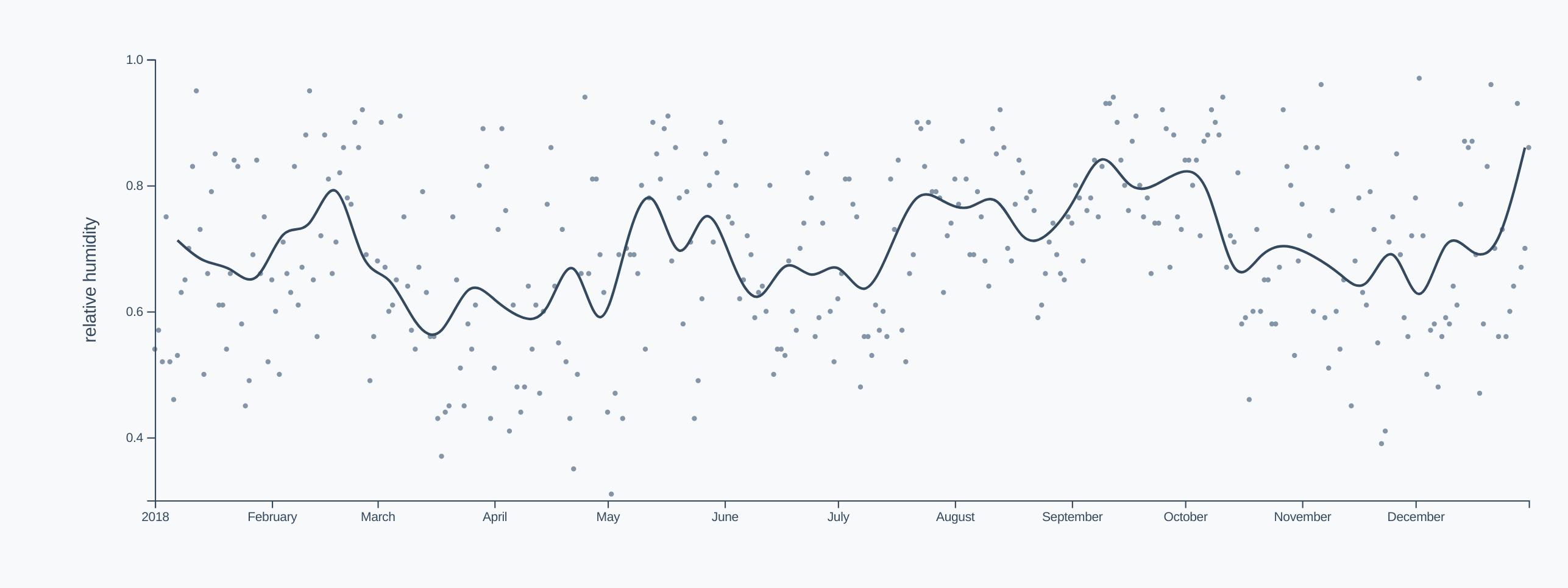 Humidity timeline, simpler