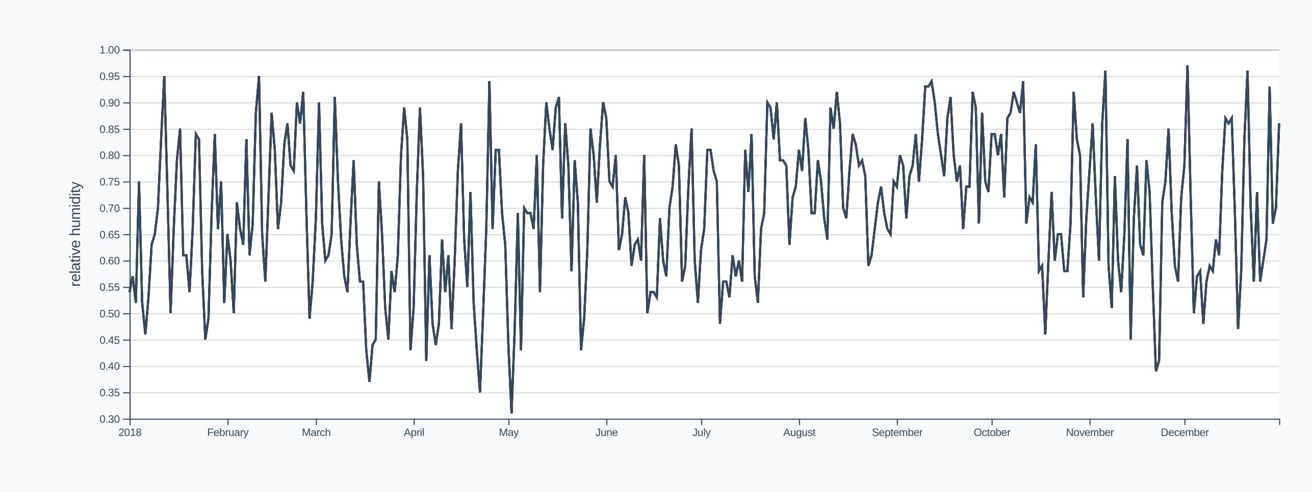 Humidity timeline