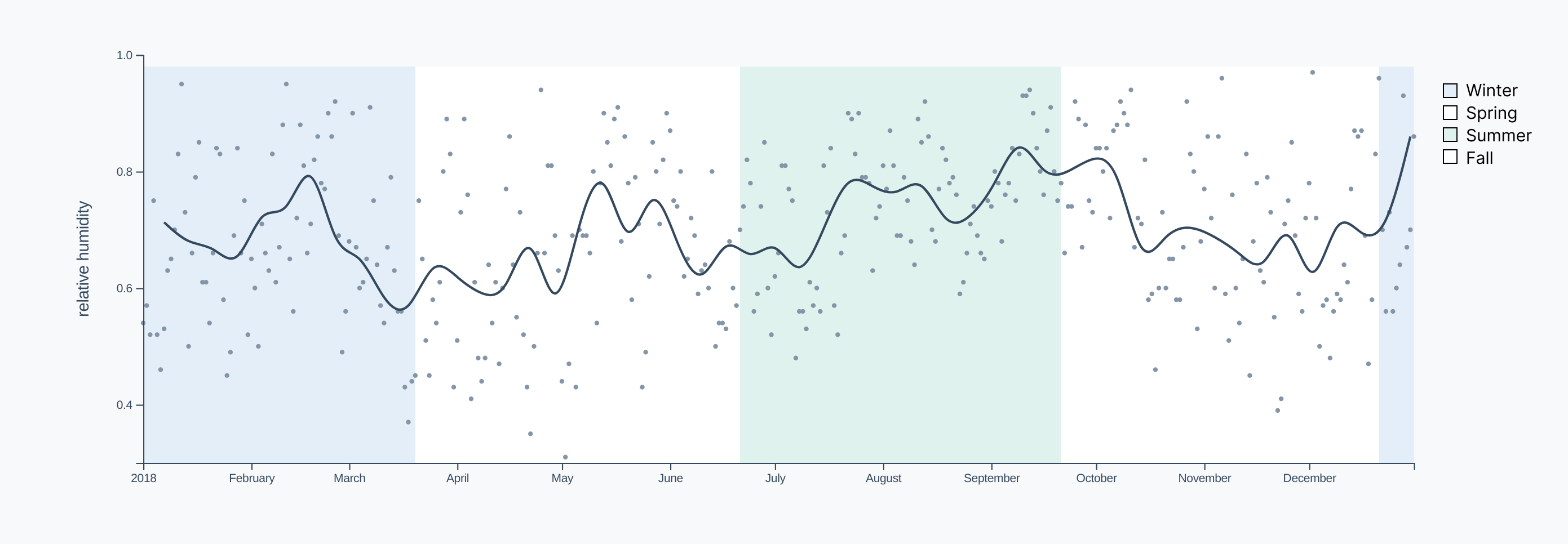 Humidity timeline, with seasons