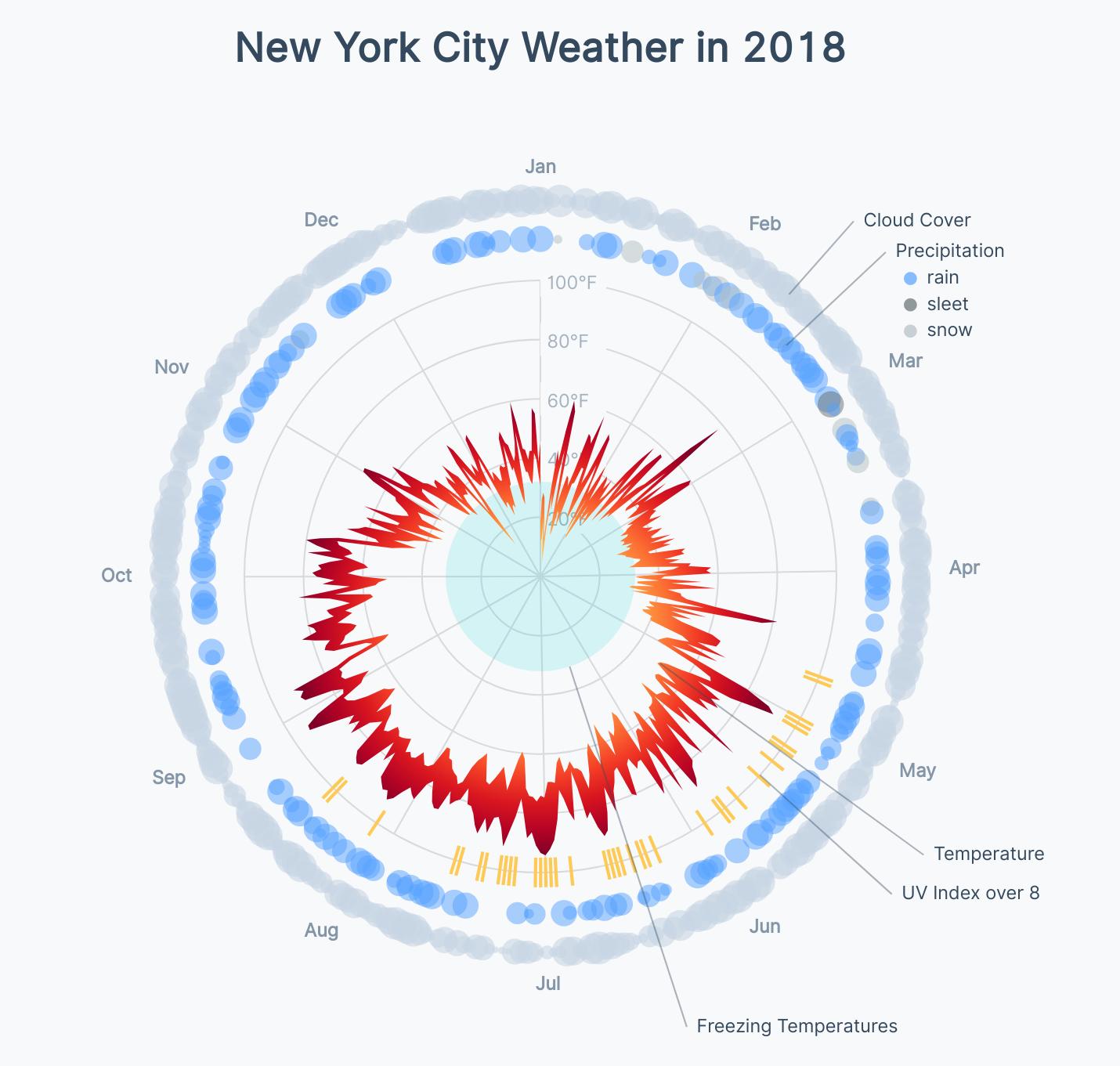 Radar Weather Chart