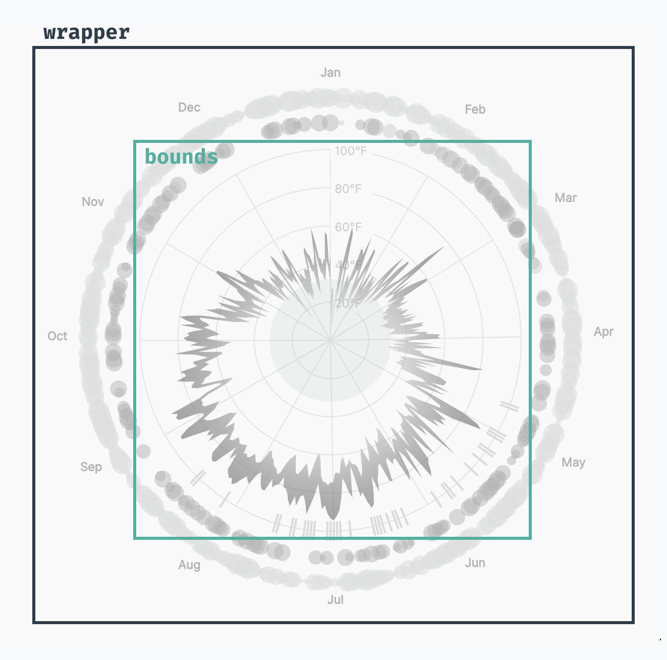wrapper & bounds