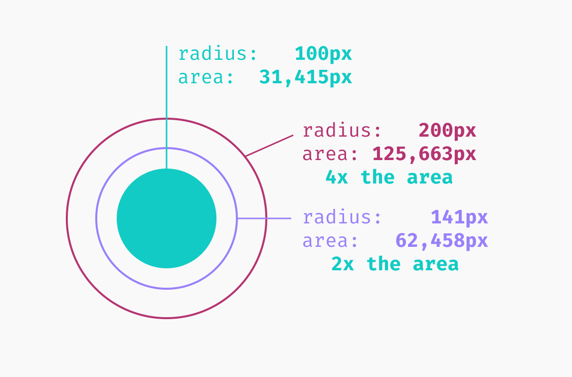Circle example, part 2