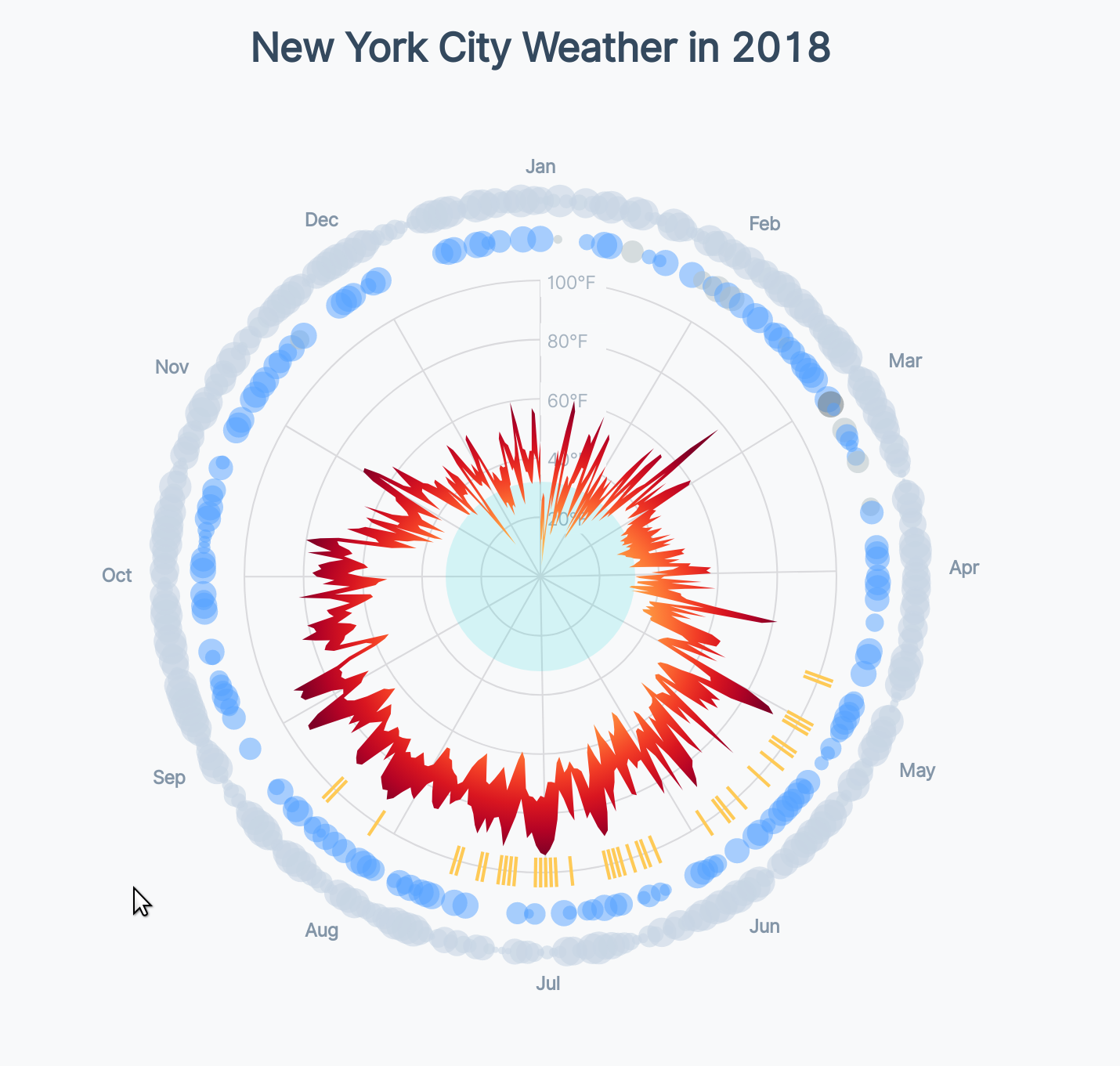 Chart with precipitation bubbles, translucent
