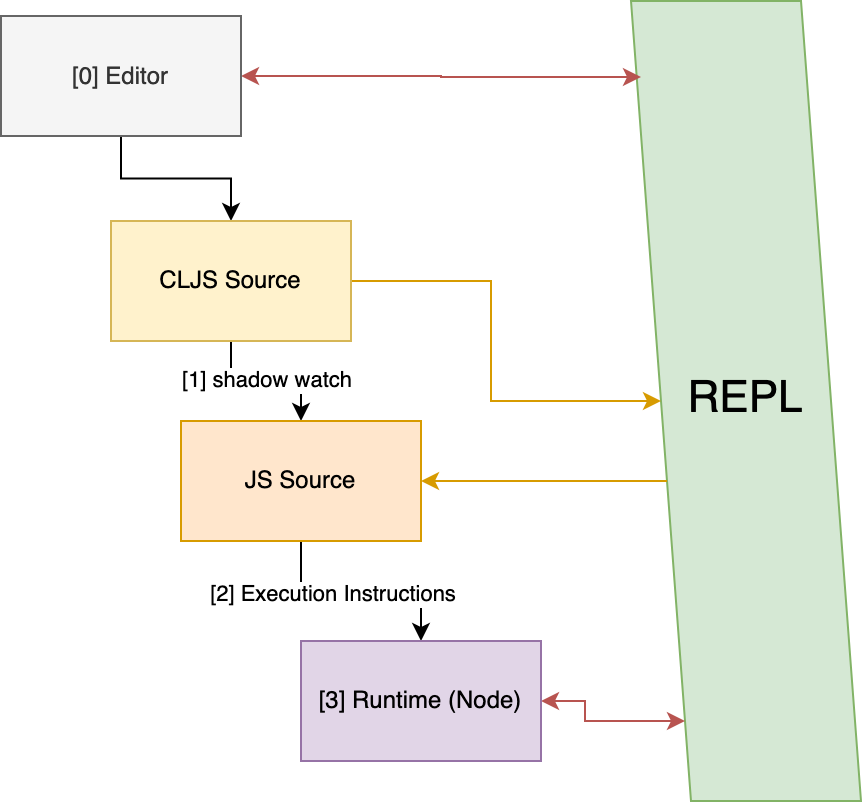 Scope of REPL